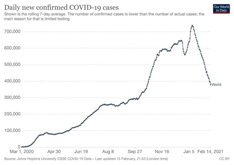 Global weekly COVID cases are falling, WHO says — but 'if we stop fighting it on any front, it will come roaring back'