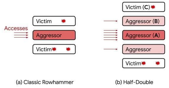 Google annonce Half-Double, une nouvelle technique utilisée dans l'exploit de sécurité Rowhammer DRAM