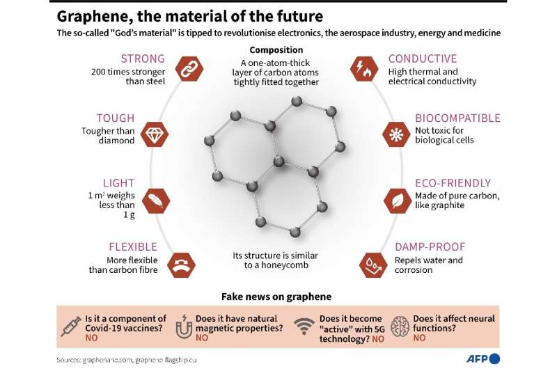 Graphene, the material of the future?