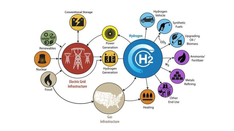 Great expectations: Argonne scientists weigh benefits of increased hydrogen production