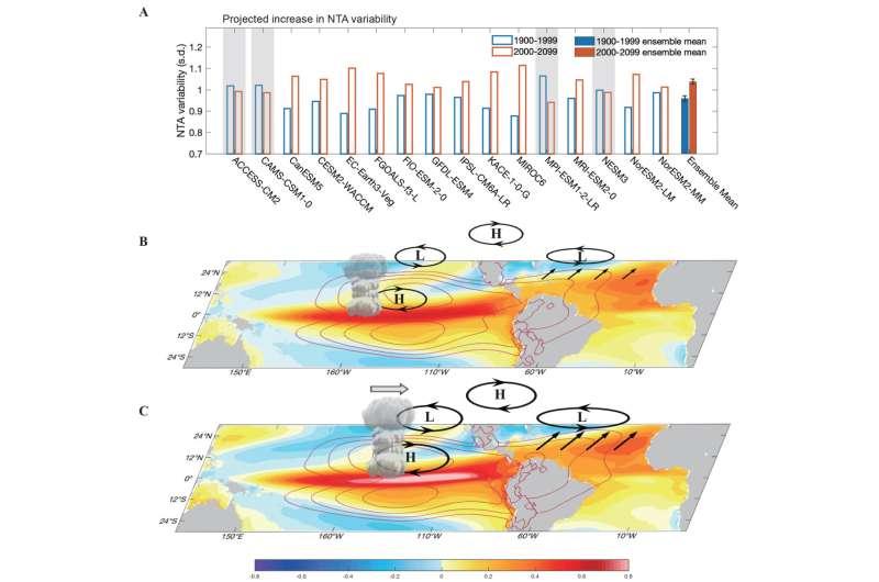 Greenhouse warming intensifies north tropical Atlantic sea surface temperature anomalies