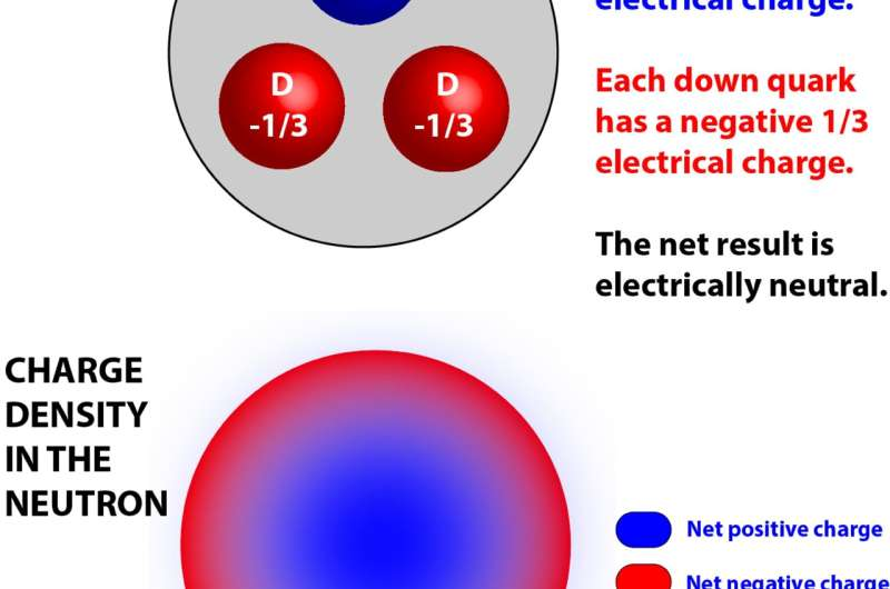 Groundbreaking technique yields important new details on silicon, subatomic particles and possible 'fifth force'