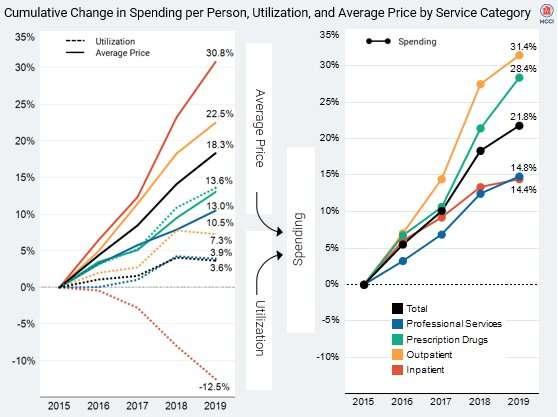 Health care spending for working Americans reaches all time high