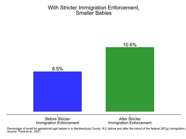 Heightened immigration enforcement has troubling impact on US citizen children