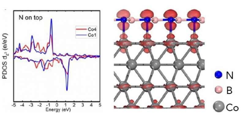 Hexagonal boron nitride as a tunnel barrier for ferromagnetic tunnel junctions