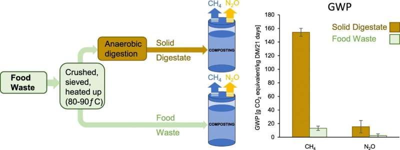 High methane emissions found from composting digested food waste
