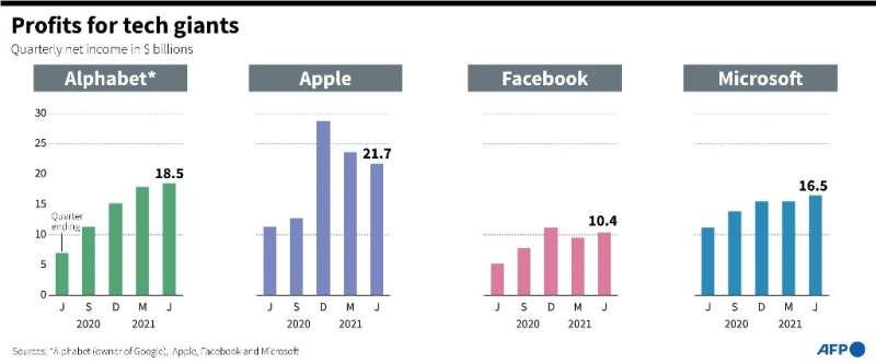 High profits for tech giants