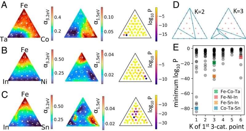 High-throughput method of identifying novel materials