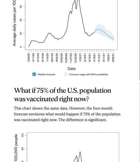 High vaccination rate is key to course of COVID-19 pandemic, modeling shows