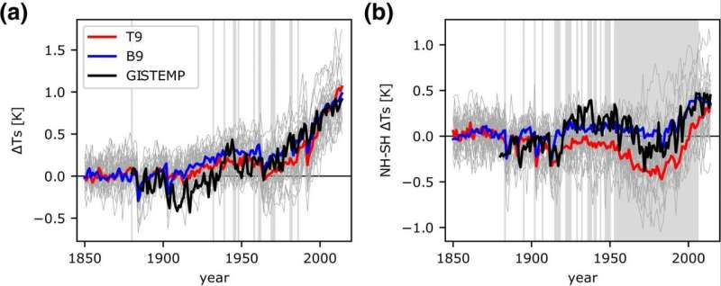 High end of climate sensitivity in new climate models seen as less plausible