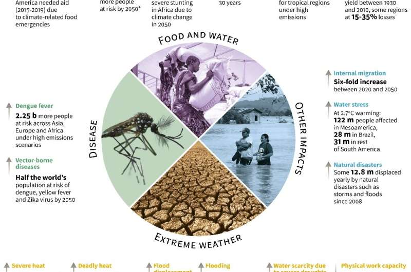 Highlights of a landmark Intergovernmental Panel on Climate Change (IPCC) draft report on the effects of a warming planet on peo
