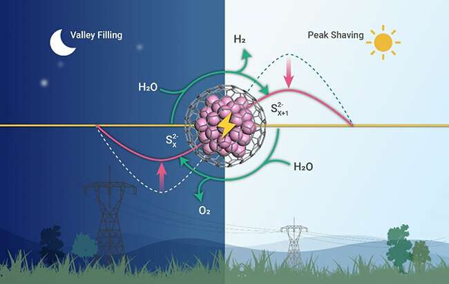 Highly efficient chainmail catalysts developed for decoupled water electrolysis
