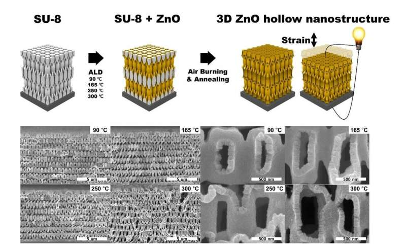 Highly deformable piezoelectric nanotruss for tactile electronics