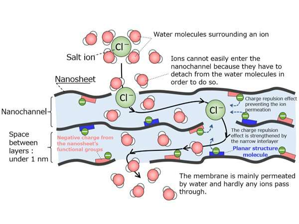Highly functional membrane developed for producing freshwater from seawater