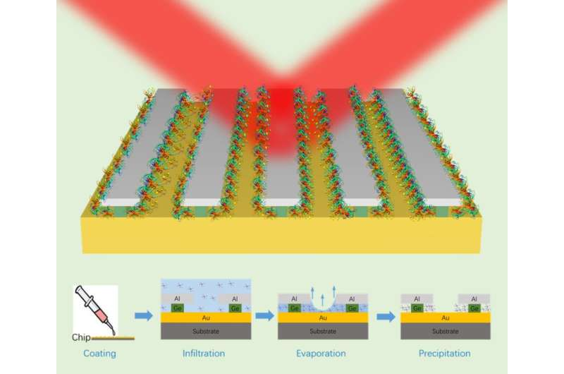 High-sensitivity nanophotonic sensors with passive trapping of analyte molecules in hot-spots