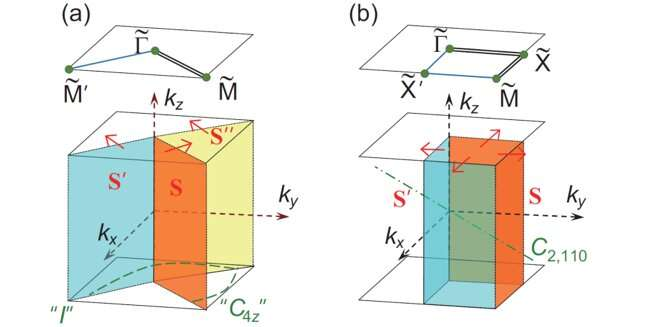 High-throughput screening for Weyl semimetals with S4 symmetry