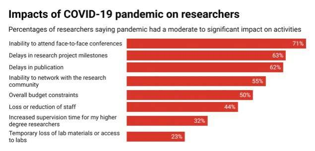 Hit hard by the pandemic, researchers expect its impacts to linger for years