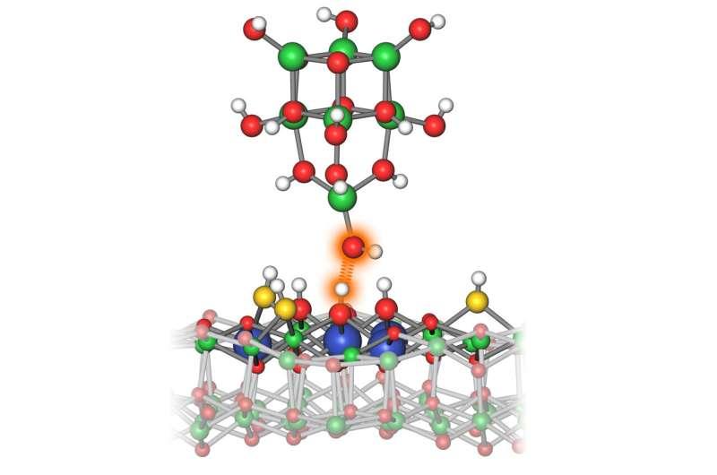 How acidic are atoms?