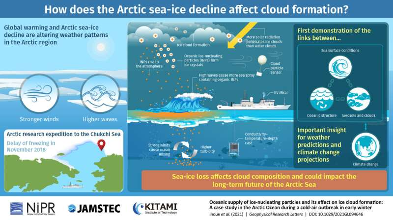 How do higher waves cause more ice clouds? Research expedition into arctic sea explains