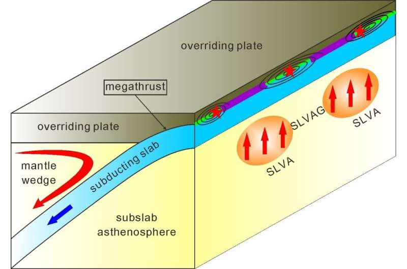 How do slow anomalies beneath subducting slabs affect giant megathrust earthquakes?