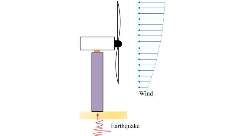 How do wind turbines respond to winds, ground motion during earthquakes?