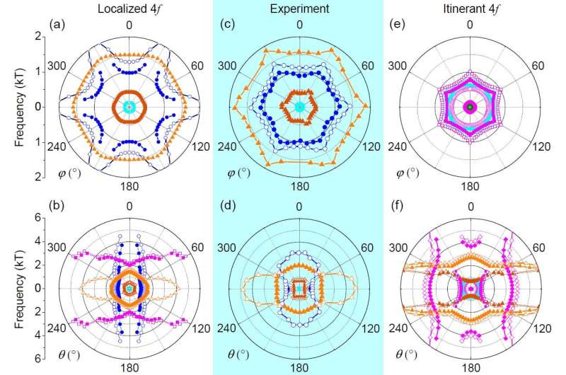 How electrons behave in quantum critical ferromagnets?