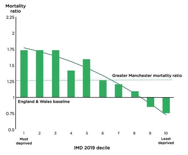 How inequality explains the high impact of COVID-19 in theU.K.