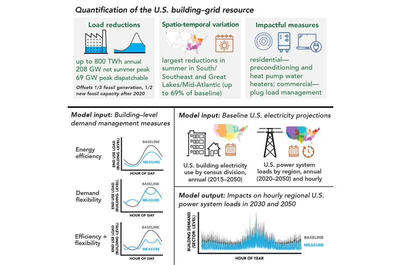 How managing building energy demand can aid the clean energy transition