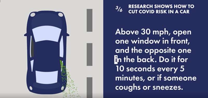 How to cut COVID risk in the car