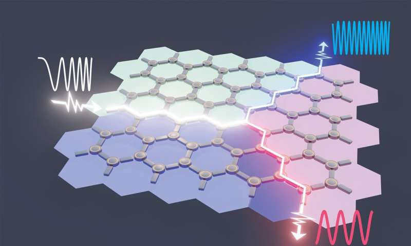 How to force photons to never bounce back