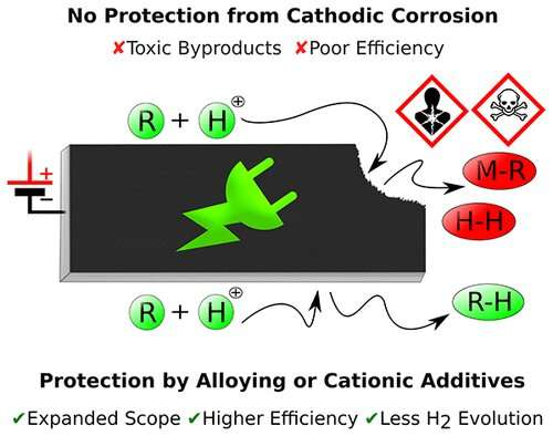 How to prevent cathodic corrosion of metal electrodes in electroorganic synthesis