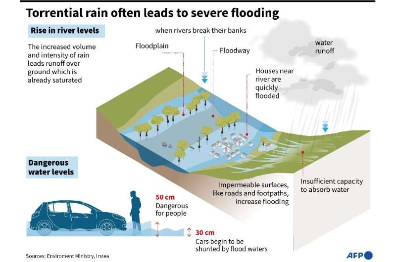 How torrential rain often causes flooding