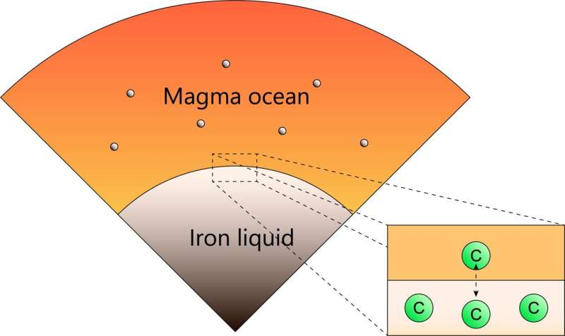 How were the carbon contents in terrestrial and lunar mantles established?