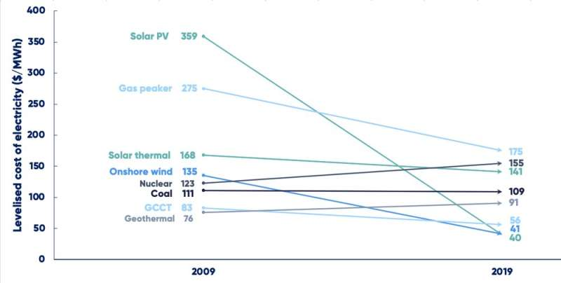 How Australia can phase out coal power while maintaining energy security