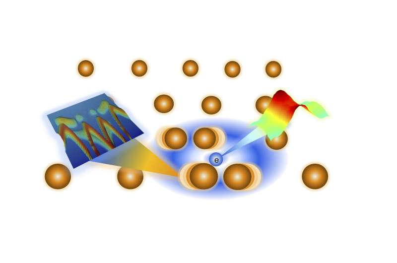 How the electronic properties and atomic vibrations of uranium arelinked