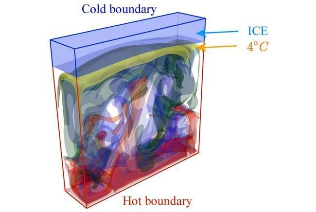 How the growth of ice depends on the fluid dynamics underneath