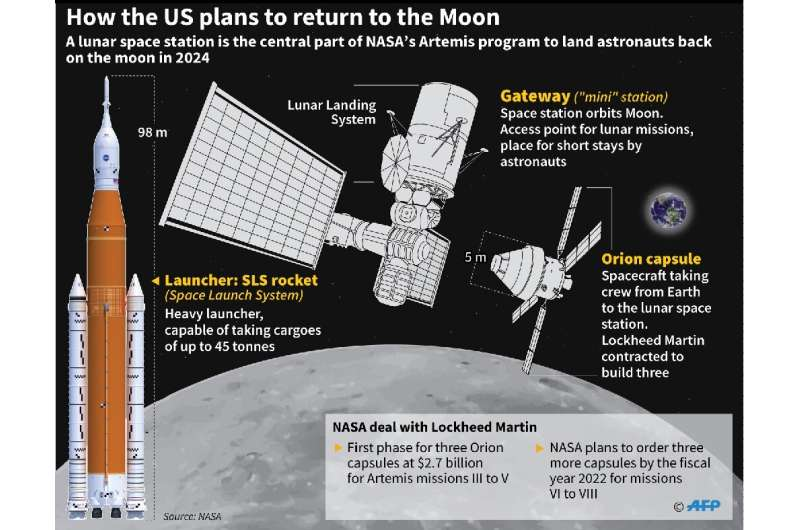 How the US plans to return to the Moon