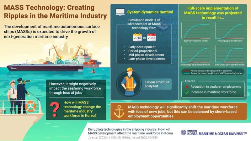 How will seafarers fare once automated ships take over? Scientists predict the future