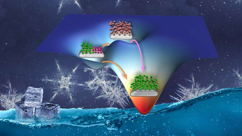 Ice formation on surfaces enhanced via a non-classical nucleation process
