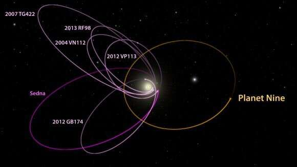 If Planet 9 is out there, here's where to look If-planet-9-is-out-the