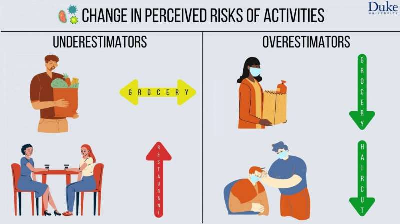 Imagination exercise helps people get a grip on real pandemic risks