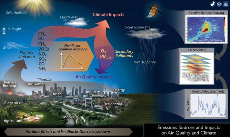 Impacts of coronavirus lockdowns: New study collects data on pollutants in the atmosphere