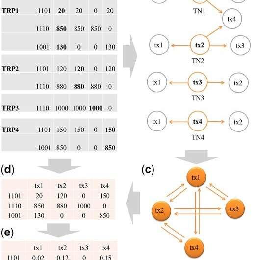 Improved statistical methods for high-throughput omics data analysis