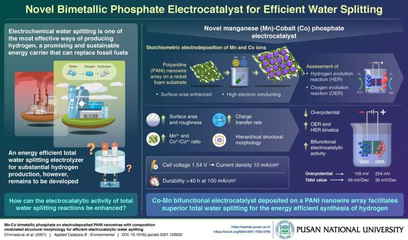 Improved water splitting method: A green energy innovation by Pusan National University