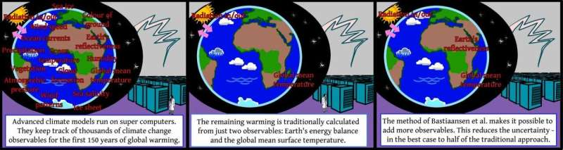Improving long-term climate calculations