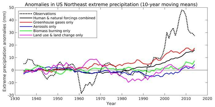 Increase in extreme precipitation in the northeast caused by Atlantic variability and climate change