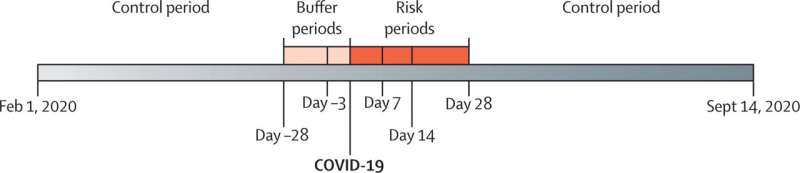 Increased risk of acute myocardial infarction the first two weeks following COVID-19