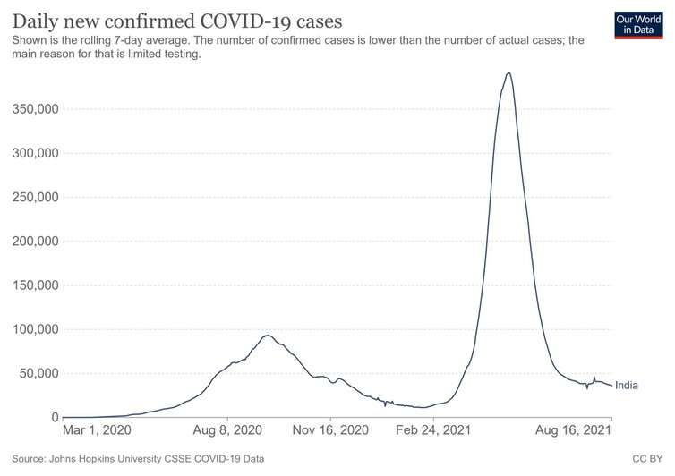 India is preparing for another COVID surge—low vaccine coverage leaves it vulnerable