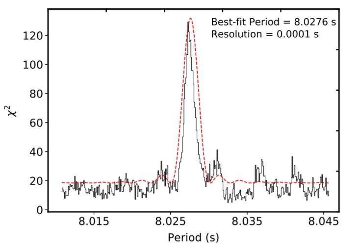 Indian astronomers investigate magnetar CXOU J010043.1−721134
