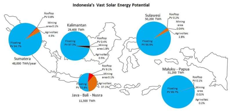 Indonesia could harvest solar energy from 10 billion panels. So where do we put them?